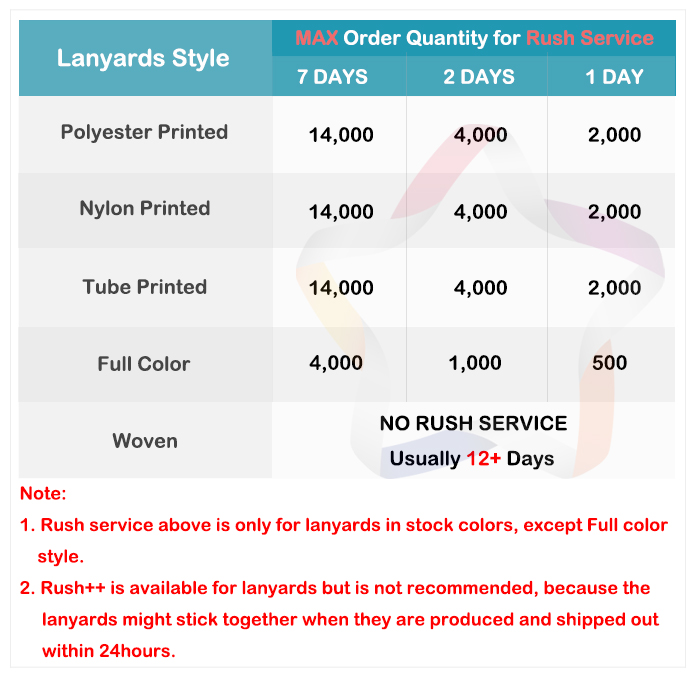8d8342e0c Here is Shoplanyards' Max Order Quantity for Rush Service about each style  lanyards.